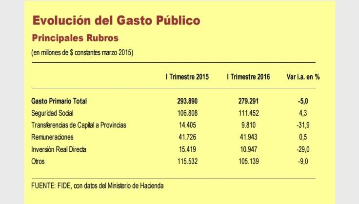 captura gasto publico