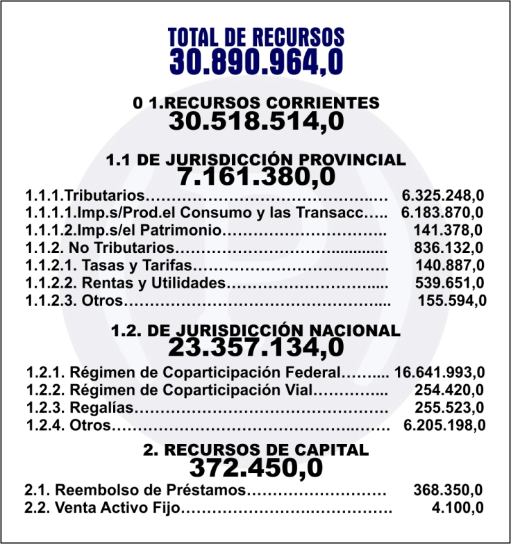 presupuesto 2017 recursos totales