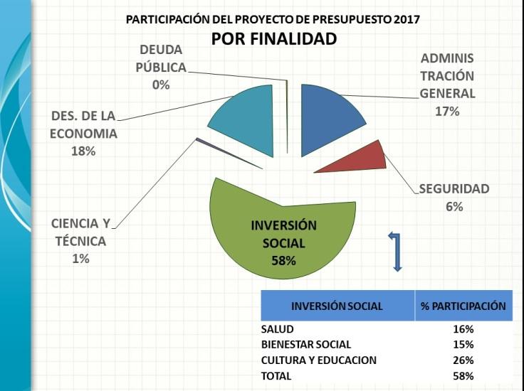 presupuesto-2017-por-finalidad-web