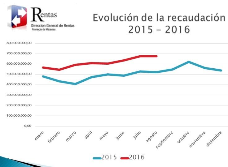 rentas-recaudacion-2015-2016web