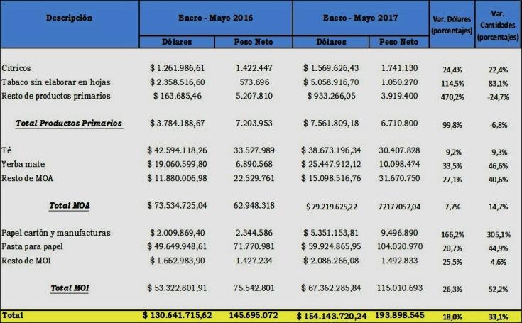 exportaciones tabla 2