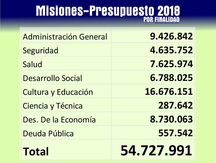 PRESUPUETO 2018 por finalidad CUADRO