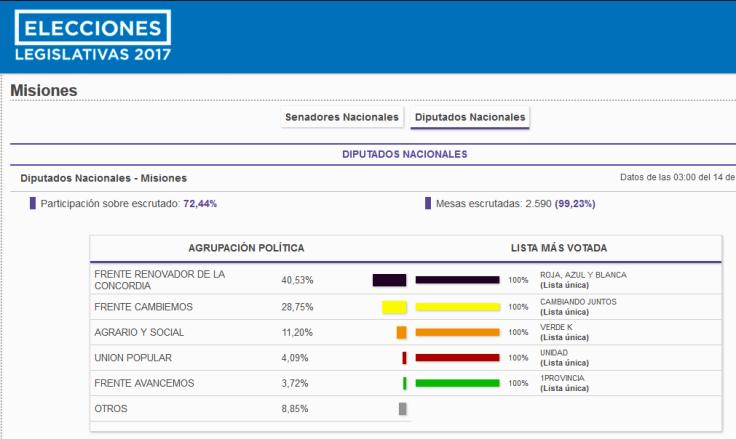 resultados paso elecciones 2017