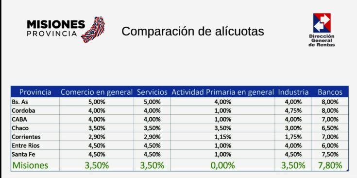 presupuesto rentas COMPARACION ALICUOTAS