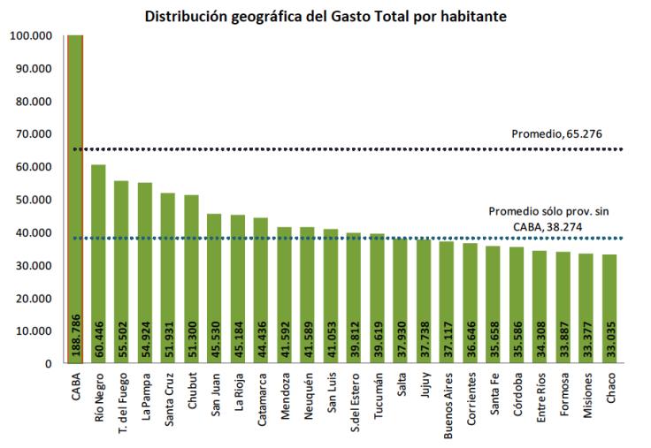 cuadro 2 CapturaMISIONESPLURAL distribucion geografica del gasto 2018