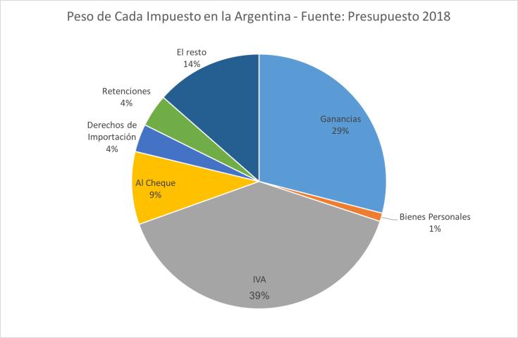 peso de cada impuesto en la argentina presupuesto 2018 para comprender la reforma