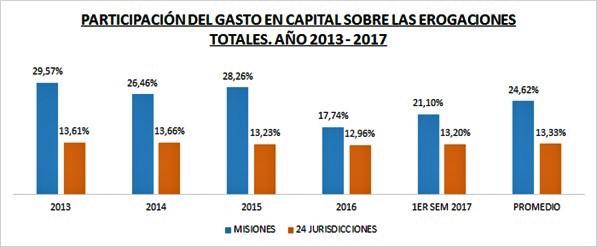 participación del gasto en capital sobre las erogaciones totales año 2013 2017 cuadro enero2018