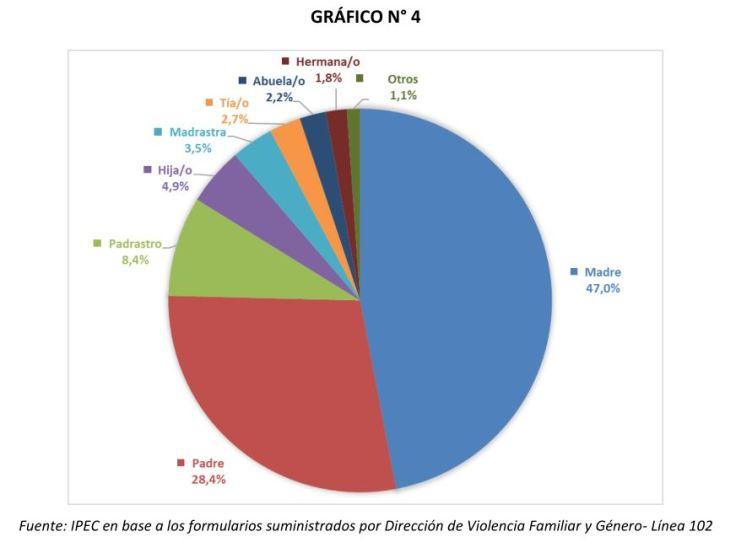 IPEC informe sobre violencia GRAFICO 4