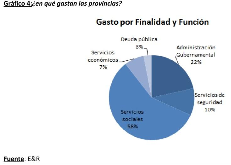 gasto por finalidad y función de las provincias