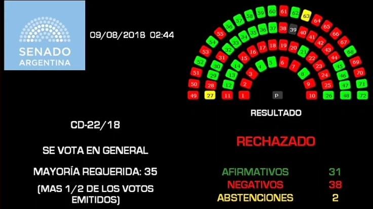 resultado votacion despenalizacion del aborto (3)