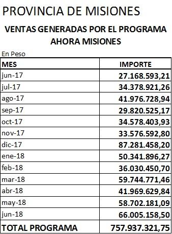 ventas ahora misiones julio 2018 2