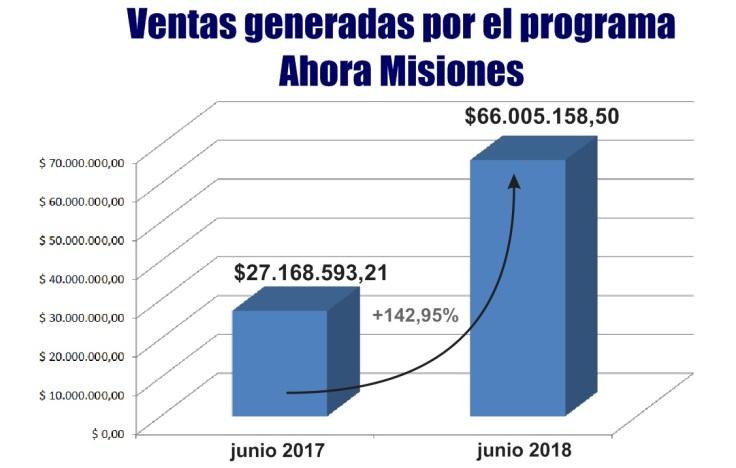 ventas ahora misiones junio 2018
