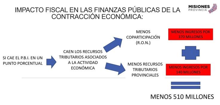 impacto fiscal presentación 2018 Adolfo Safran