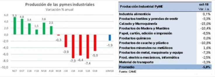 informe came 25nov18 produccion de las pymes industriales 1