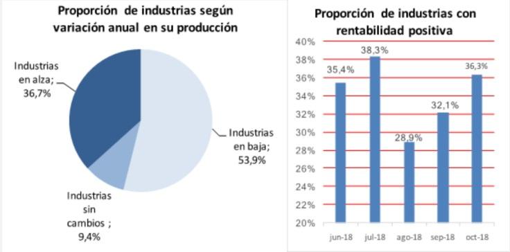 informe came 25nov18 proporcion de industrias segun variacion anual de su produccion 2