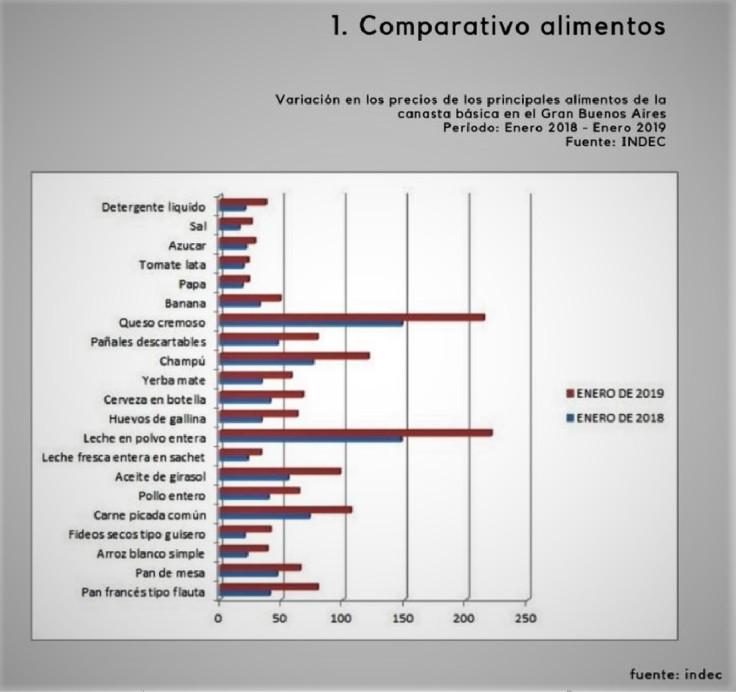 comparativa alimentos indec 2018 2019