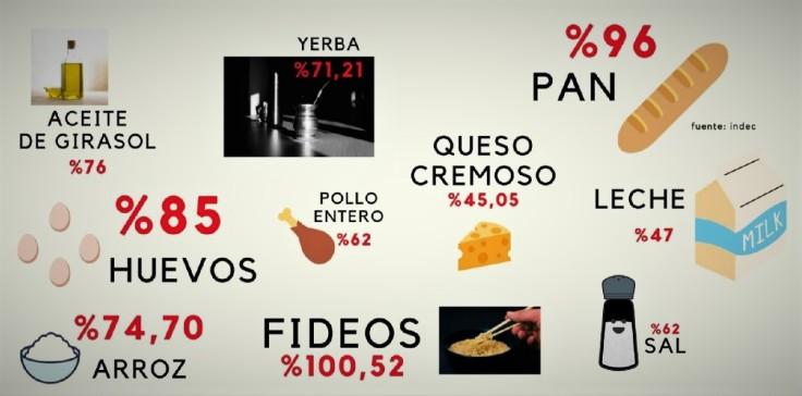 precios indec variacion 18 19