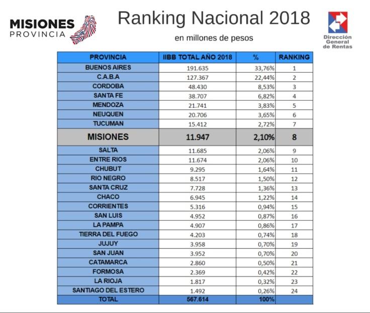 ranking nacional economias