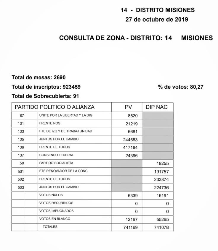 resultados elecciones generales 2019 misiones