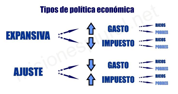 tipos de politica economica