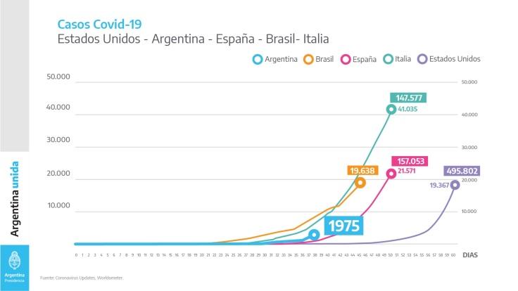 3 COMPARATIVA ARGENTINA EEUU ESPAÑA BRAIL ITALIA CASOS