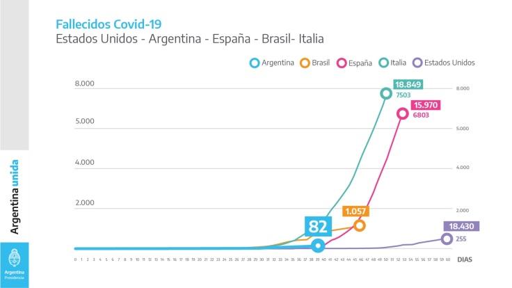 4 COMPARATIVA ARGENTINA EEUU ESPAÑA BRAIL ITALIA FALLECIDOS