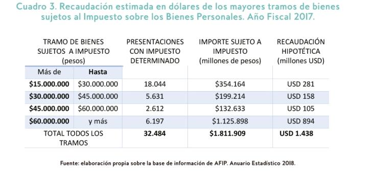 Impuesto a los grandes patrimonios_CEPA